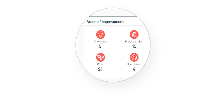 With real-time customer feedback you can also identify areas to improve for agents