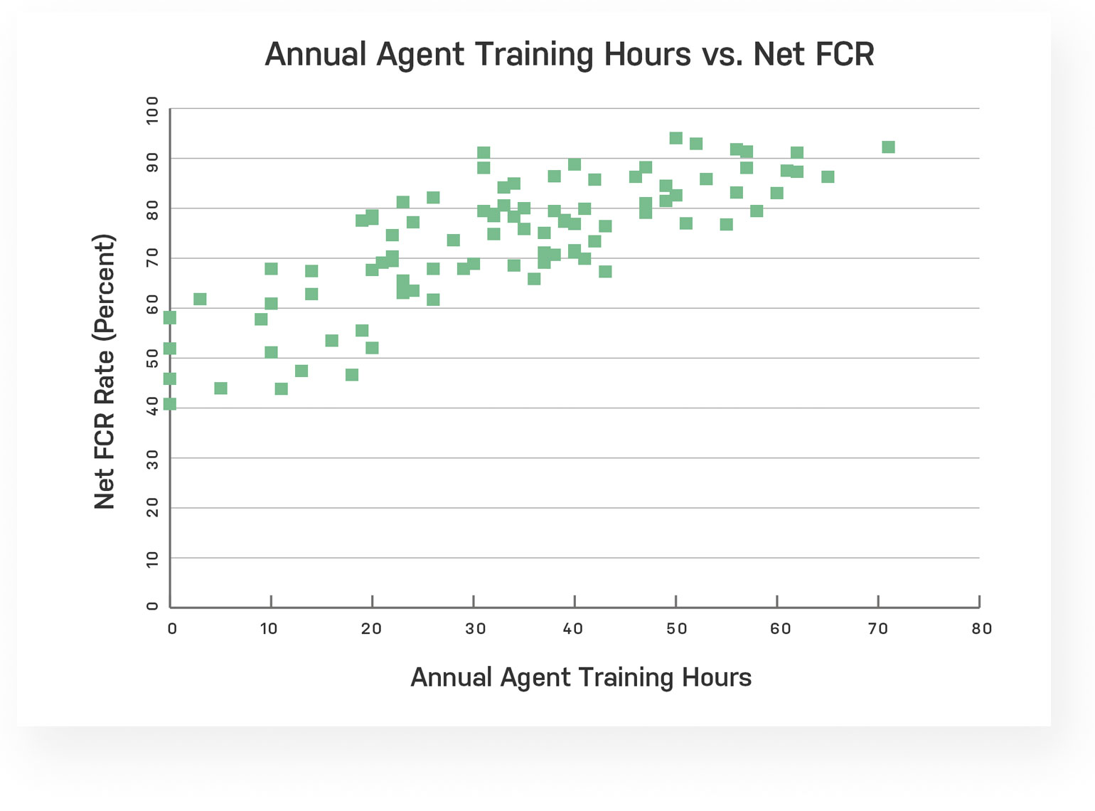 Annual agent training hours vs Net First Call Resolution