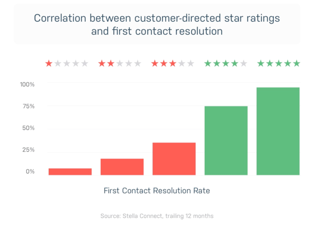 Correlation between customer satisfaction and first call resolution.