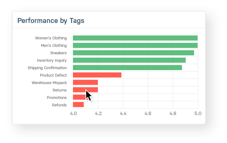 help your best customer service agents improve performance with tags